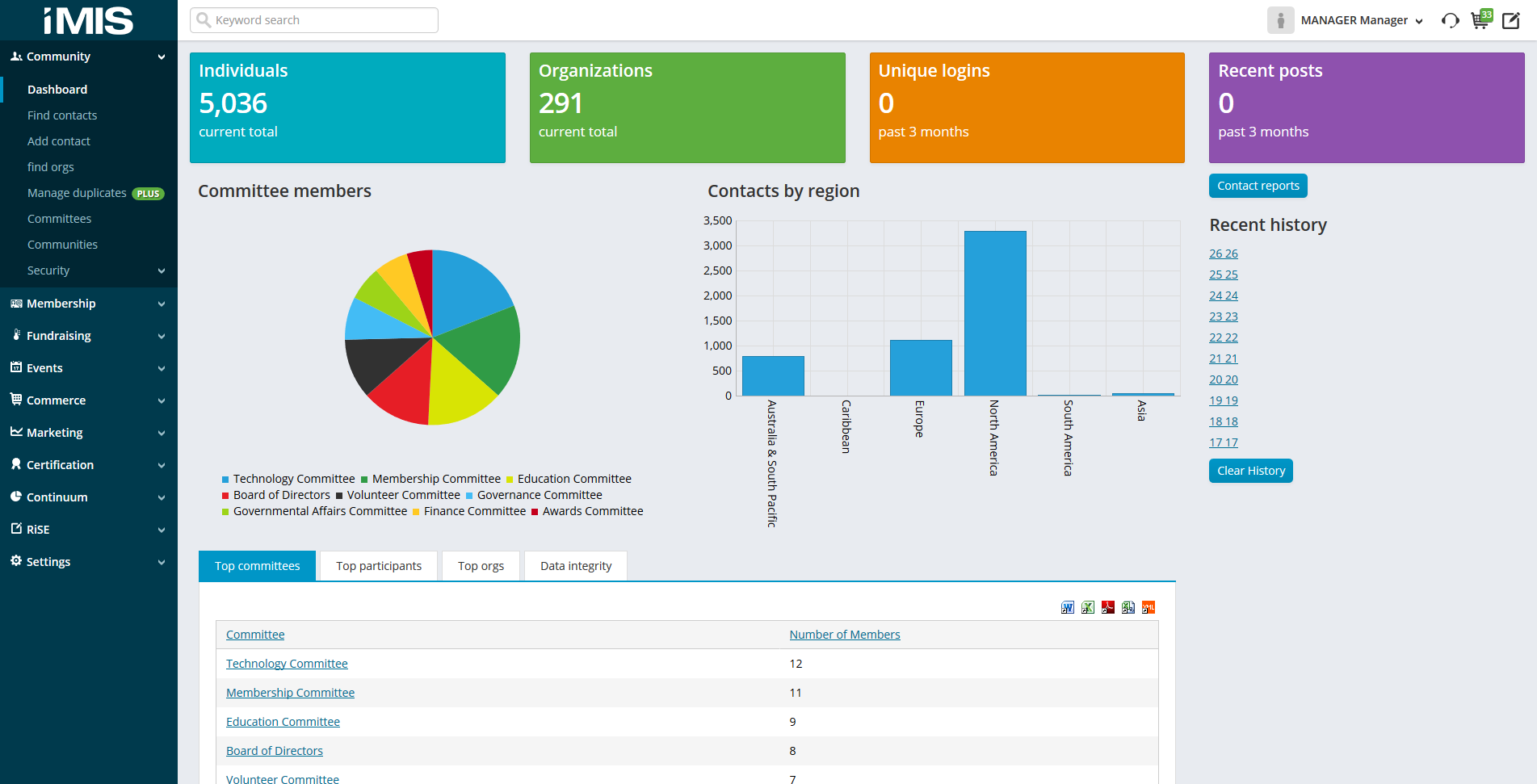 iMIS Community Dashboard